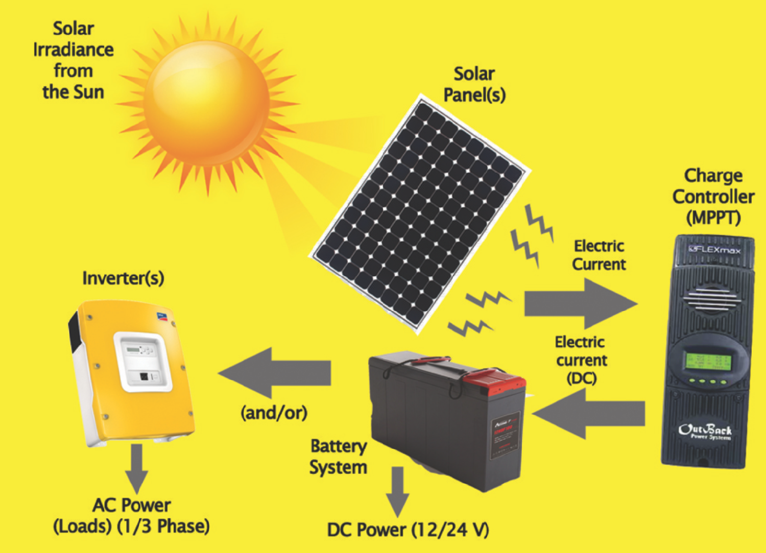 solar-products-&amp-components