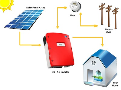 grid-tied-inverters